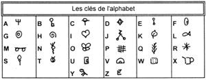 les clés de l'alphabet
